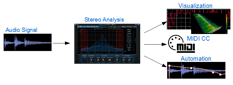 KVR: StereoScope Pro by Blue Cat Audio - Audio Analysis Tool