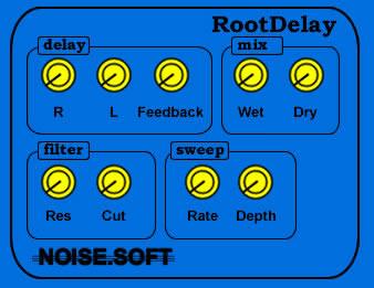 Root Delay