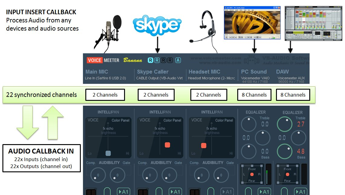 KVR: VB-Audio Voicemeeter provides a new Audio API to