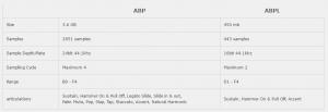ABPL II