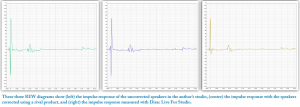 These three REW diagrams show (left) the impulse response of the uncorrected speakers in the author's studio, (centre) the impulse response with the speakers corrected using a rival product, and (right) the impulse response measured with Dirac Live For Studio.