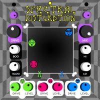Spectral Disturbtion