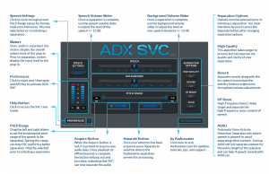 ADX SVC (Speech Volume Control)